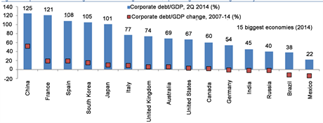 Chart 3: Corporate debt in China. Source: Business insider UK (Moshinsky, 2015; Lopez, 2015).