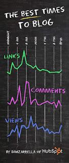 info grafik yang mewakili 3 elemen penting saat publish posting blog