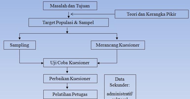 My little writing: Pengertian Statistik Nonparametrik (1)