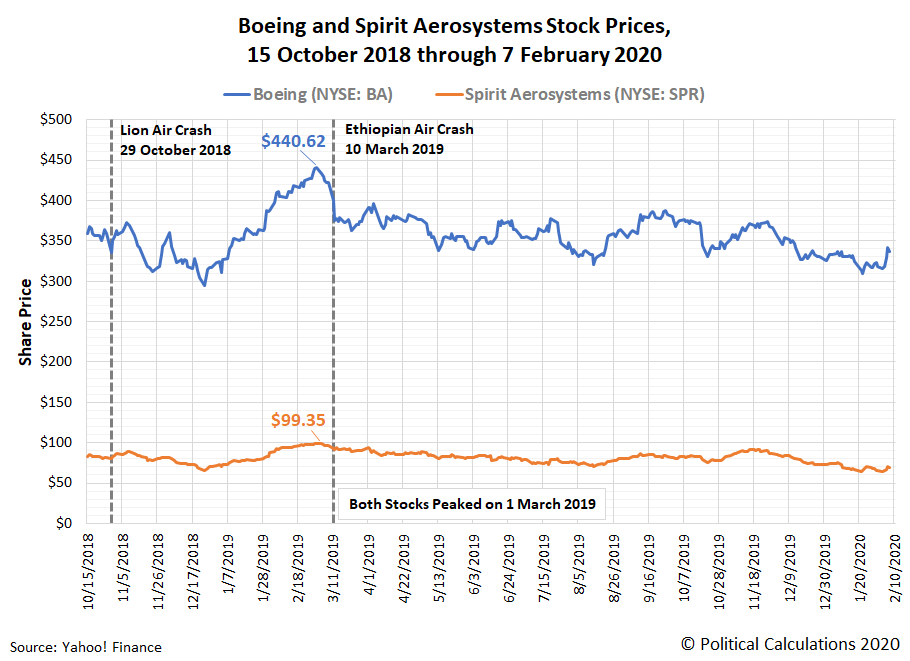 Boeing and Spirit AeroSystems' Stock Prices, 15 October 2018 through 7 February 2020