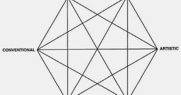 aaroncareeerdev.blogspot.com: Holland Matching Theories