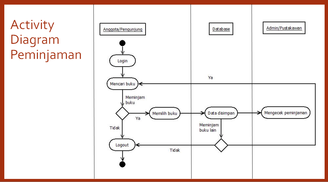 Bagaimana merancang pembuatan aplikasi sistem perpustakaan tutorialswb actvity diagram pengembalian activity diagram data buku ccuart Images