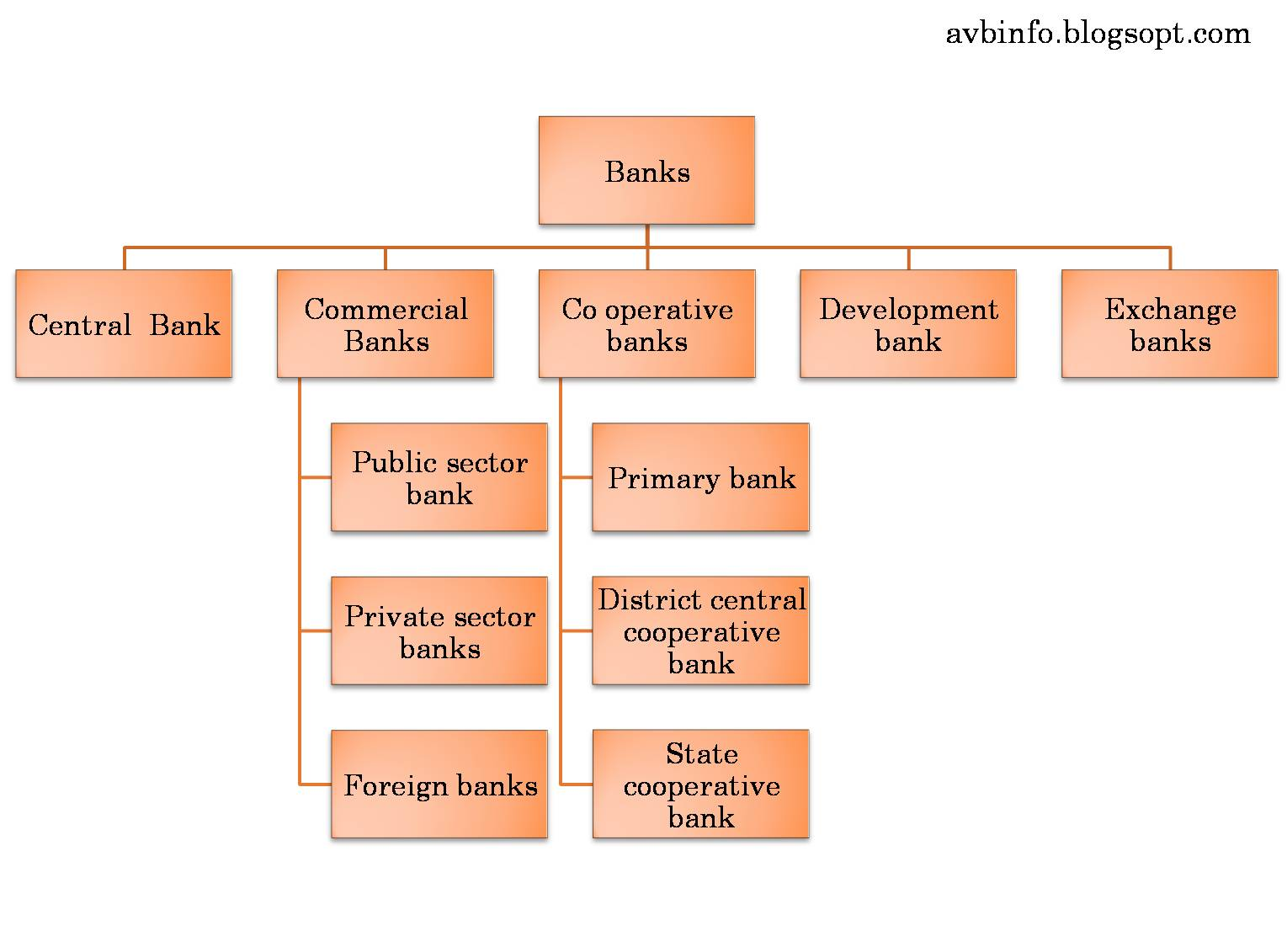 The concept and types of bank deposits, content 73