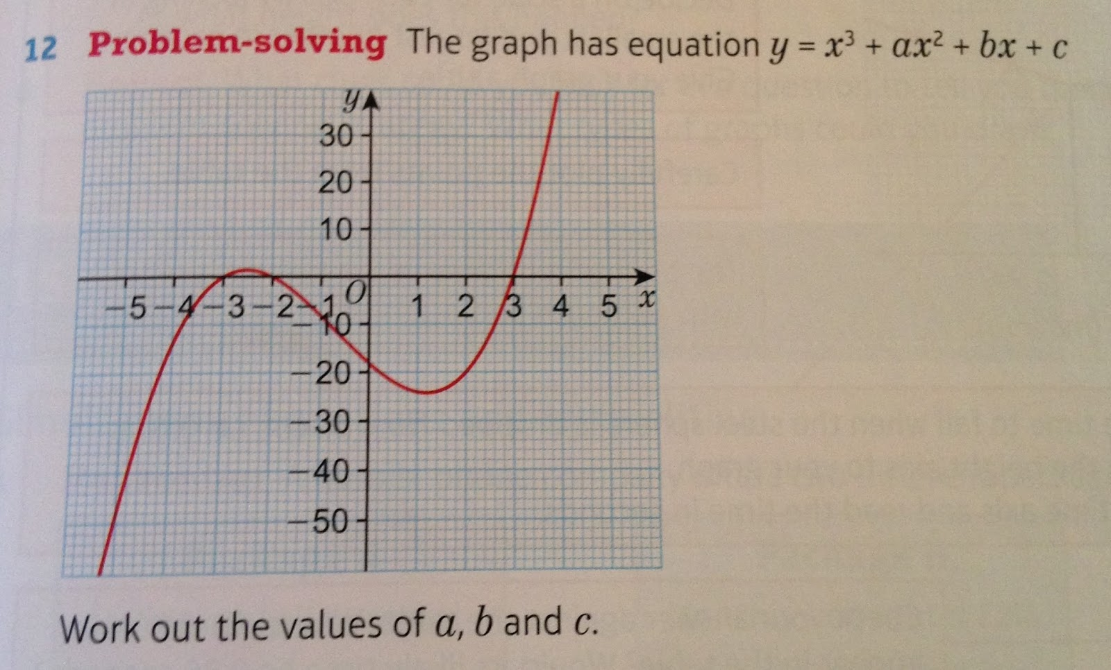 Solving Cubic Equations Graphically Gcse