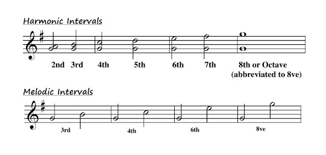 A Harmonic interval is the interval between 2 notes that are played at the same time. A Melodic interval is the interval between 2 notes played one after the other.