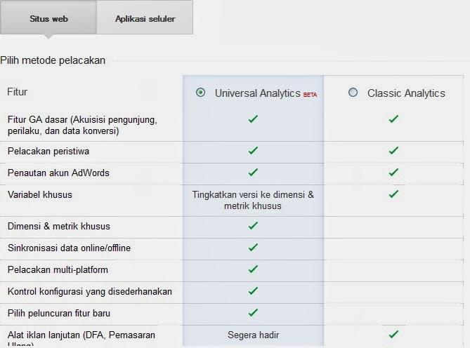 Cara Daftar Dan Pasang Google Analtic