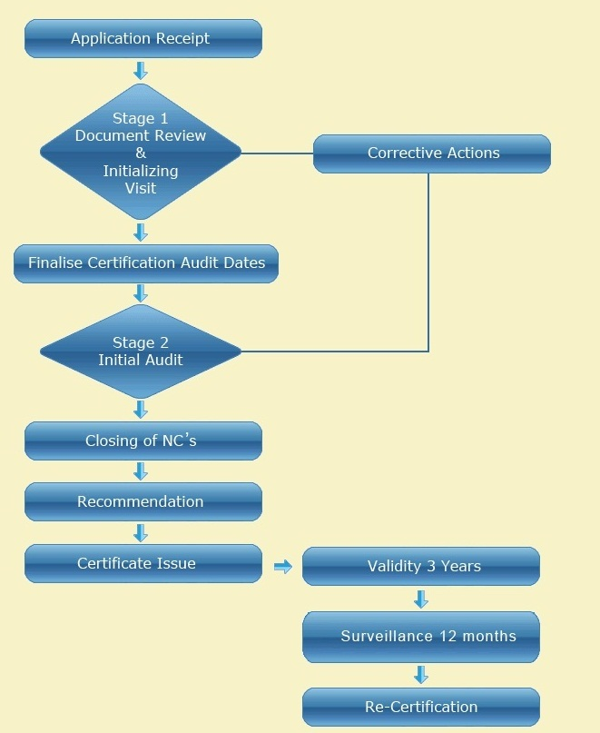 ISO Audit Procedure