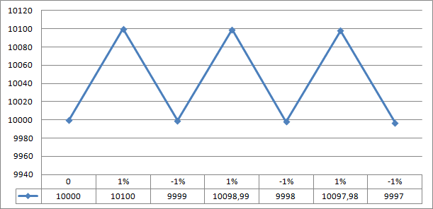 График доходности 2