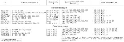 Основные характеристики манометрических термометров
