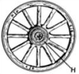 पहिए का अविष्कार- Wheel invention