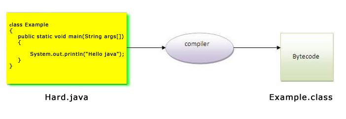 how to save simple java program by another name