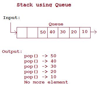 Manually Sorting Linked List Java Insertion Sort