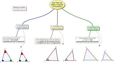 Mappe Per La Scuola I Triangoli Geometria