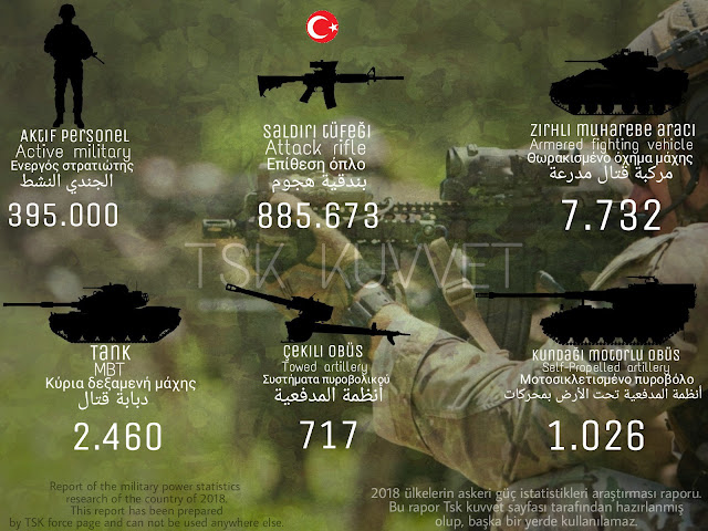 Turkish army power
