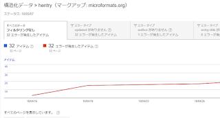 Search Console 構造化データ エラー