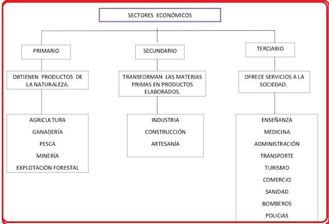 http://es.slideshare.net/tercercicloquinto/esquemas-sectores-econmicos-10-11