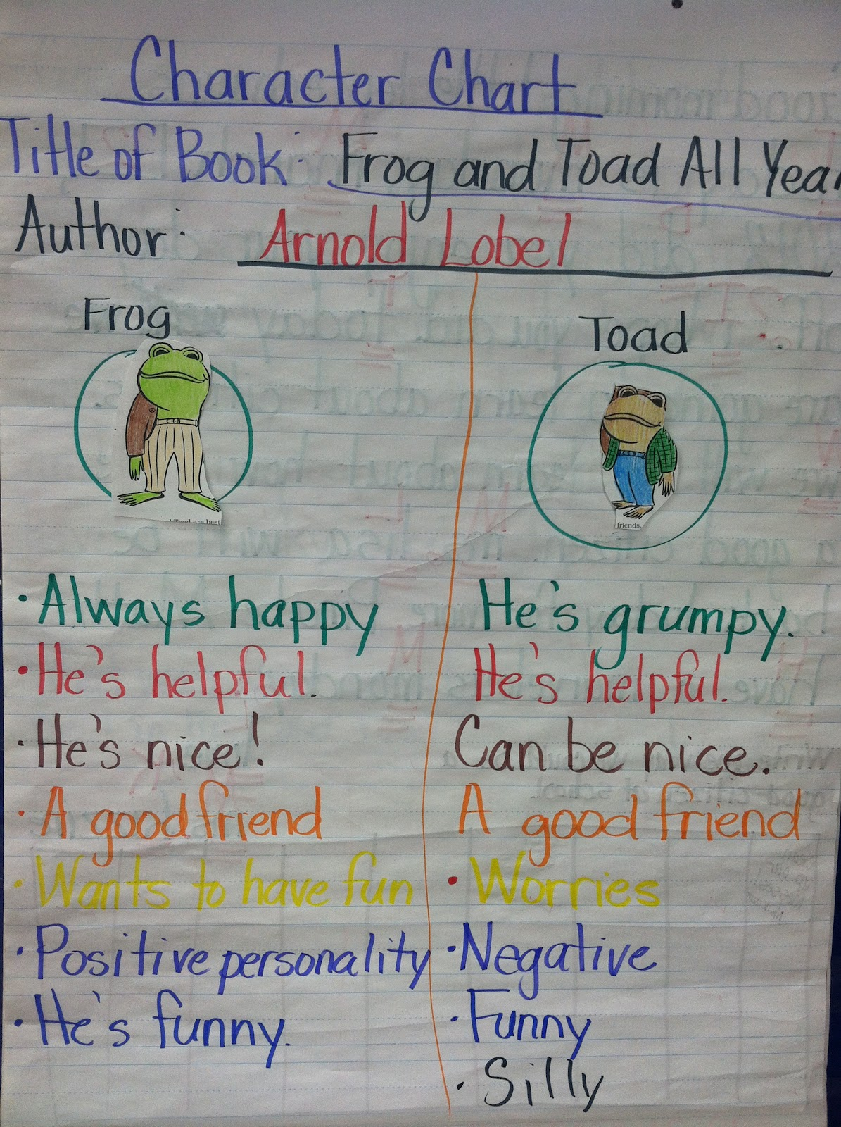 Mrs Smith S El World Frog And Toad