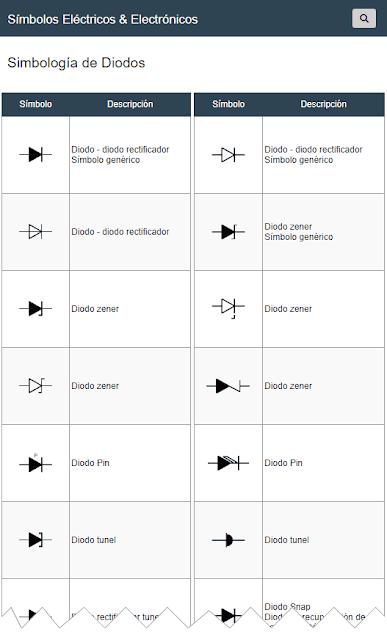 Símbolos de Diodos