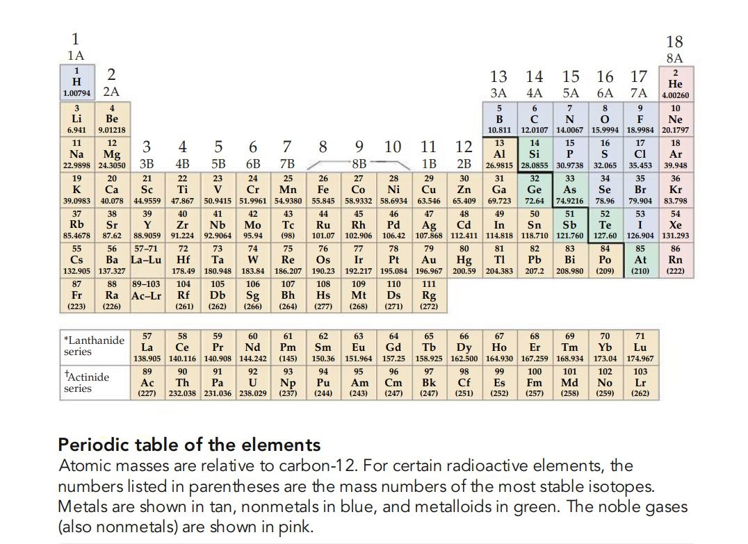 Knowledge class introduction to the periodic table in upcoming blog posts i will describe how the periodic table was formulated and you will also learn its theoretical basis gamestrikefo Image collections