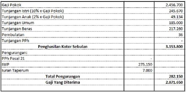 skema gaji pns daerah palembang