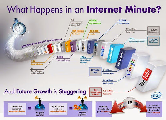What Happens in an Internet Minute? - INDI ZOOM