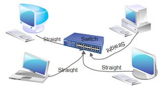 Cara Menghubungkan Komputer dengan Jaringan
