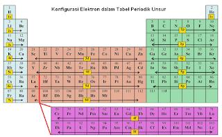 sistem periodik unsur dengan konfigurasi elektron