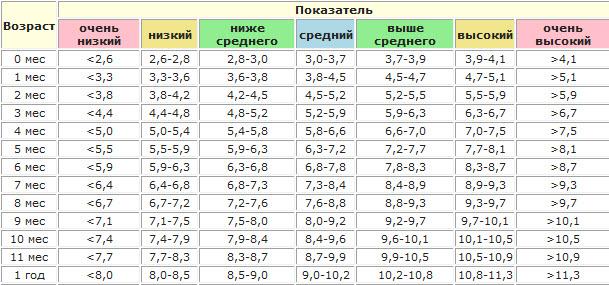 Рост и вес девочки до года: таблицы и нормы