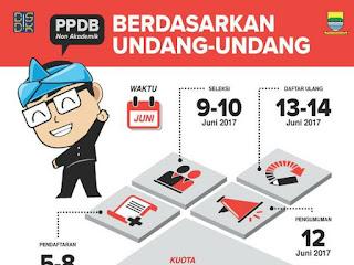 Pendaftaran PPDB Kota Bandung 2017 Jalur Non Akademik Berdasarkan Undang-Undang