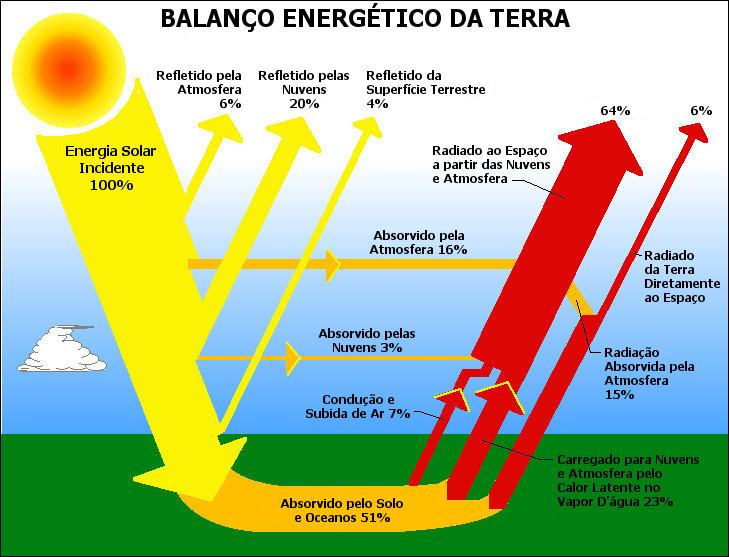 Radiação Solar e o Balanço da Radiação