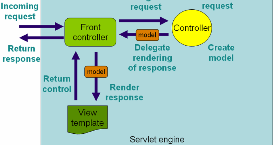 How Spring MVC Framework works? How HTTP Request is processed?