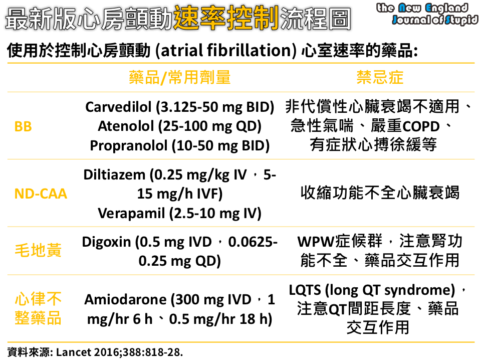 [臨床藥學] 心房顫動速率控制流程 (Algorithms for Rate Control of Atrial Fibrillation) - NEJS