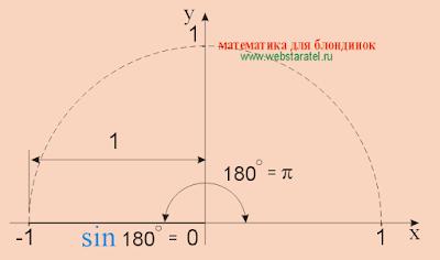 Синус 180 равен 0. Синус пи. sin 180. Математика для блондинок.