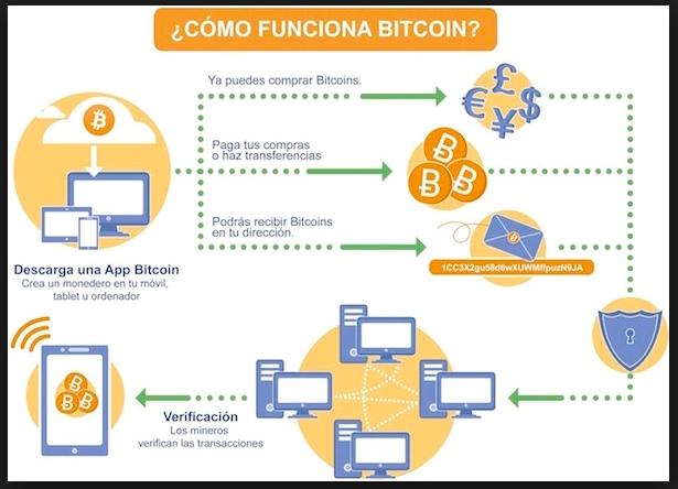 kereskedelmi bitcoin como funciona