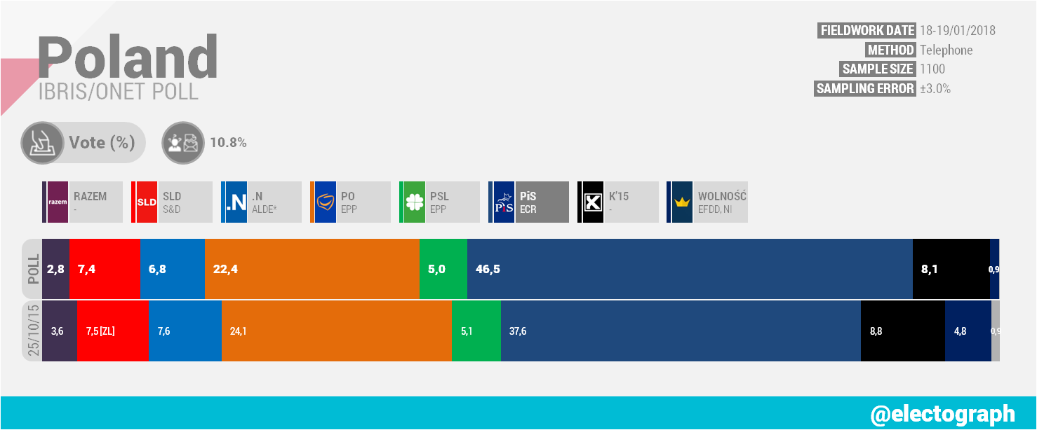 POLAND IBRiS poll chart for Onet, January 2018