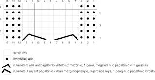 Kojinių rašto schema
