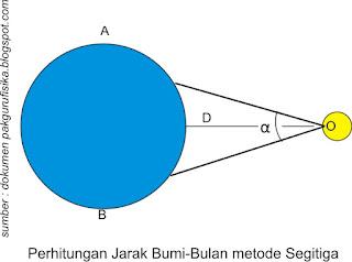 pengukuran jarak ke bulan dengan metode segitiga