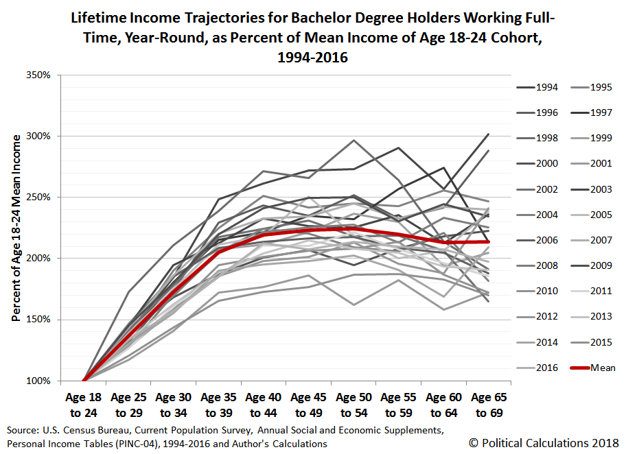 Lifetime Income Trajectories for Bachelor Degree Holders Working Full-Time, Year-Round, as Percent of Mean Income of Age 18-24 Cohort, 1994-2016