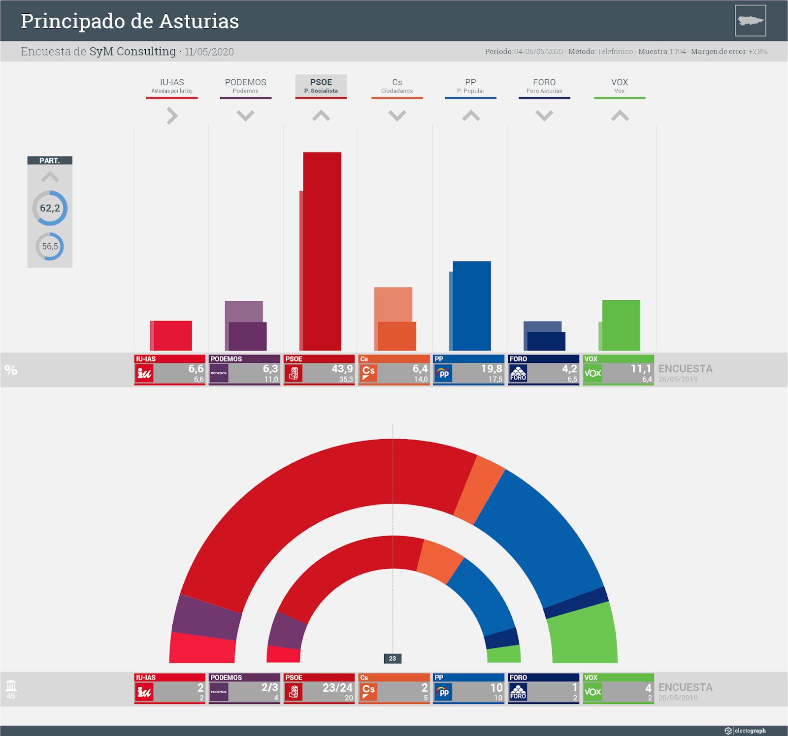 Gráfico de la encuesta para elecciones autonómicas en Asturias realizada por SyM Consulting, 11 de mayo de 2020