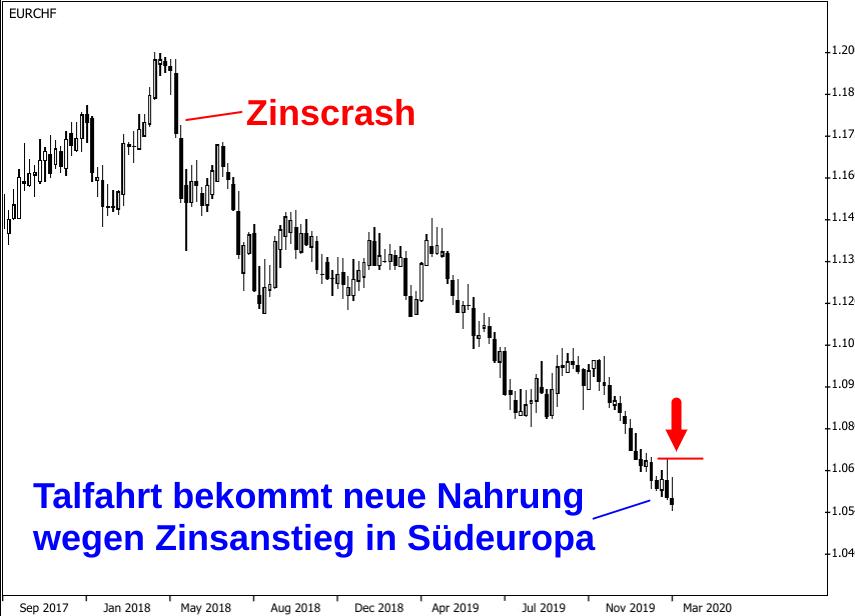 Kerzenchart Wechselkurs Euro - Schweizer Franken vom Hoch bei 1,20 in 2018 bis zum Tief bei 1,05 in 2020