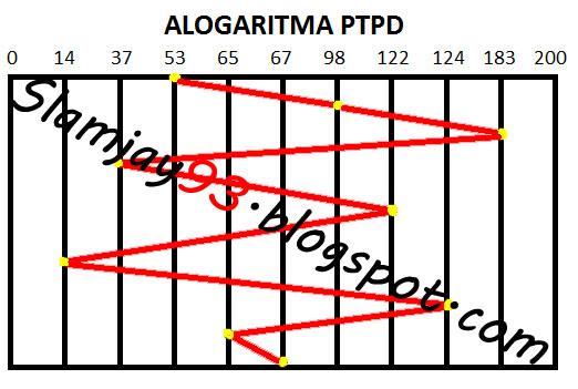 Tugas 7 Algoritma Sistem Operasi Slide 4 Bsi Download Arena