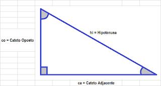 localização dos catetos e da hipotenusa
