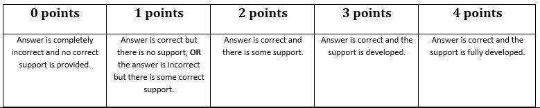 AP Essay Rubric