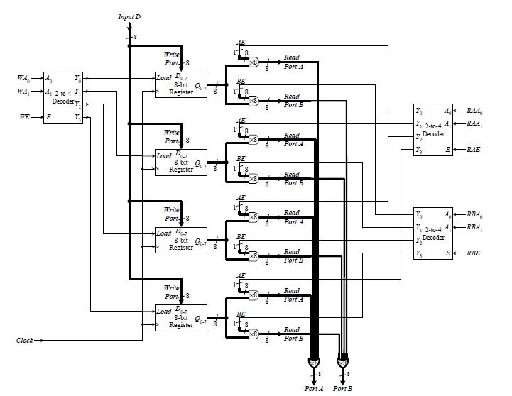 electronics blog: FPGA VHDL & Verilog 4 bit register file circuit