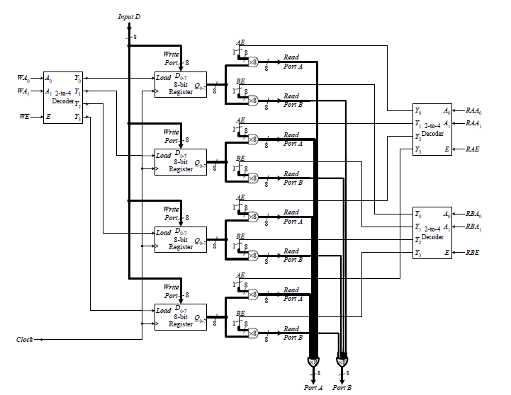 electronics blog: FPGA VHDL & Verilog 4 bit register file