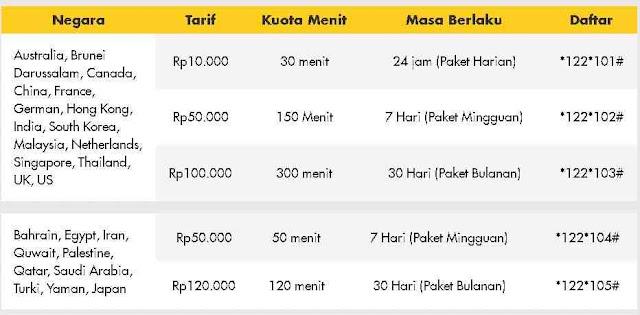 Nelpon keluar negeri tentunya berbeda dengan nelpon dalam negeri Bagaimana cara nelpon keluar Negeri Indosat dan harga paket nelpon luar negeri