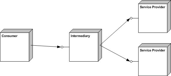 open source saml diagram