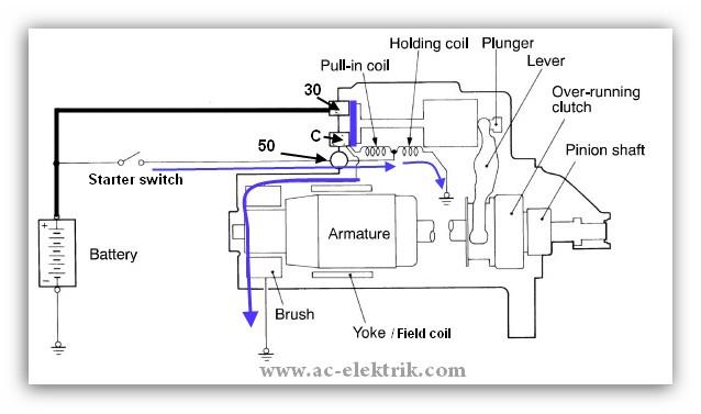 rangkaian cara kerja dinamo stater pada mobil