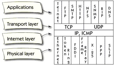 What is TCP/IP Architecture and protocol ?