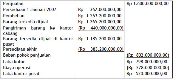 Contoh Soal Laporan Keuangan Kantor Pusat Dan Kantor Cabang Economics Accounting And Tax Ecotax